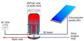 Fotovoltaika - FV do TUV