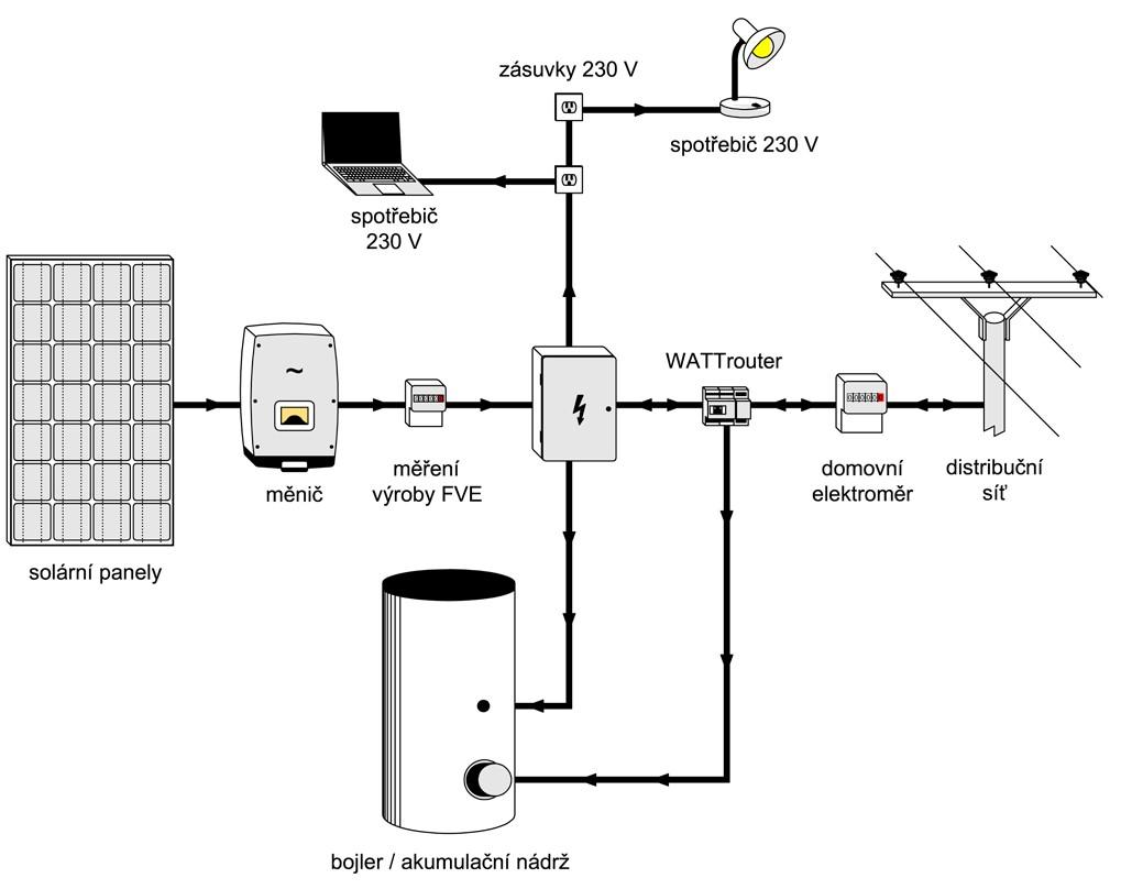 Fotovoltaika - přímá spotřeba a TUV