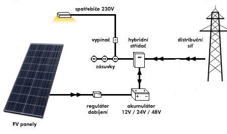 Fotovoltaika - FV s akumulátorem