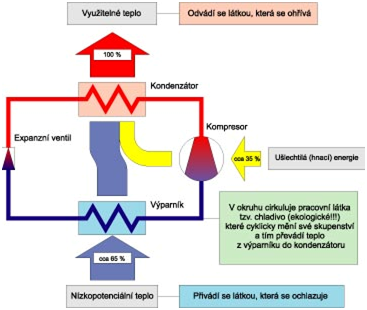 Tepelná čerpadla - obecné schema