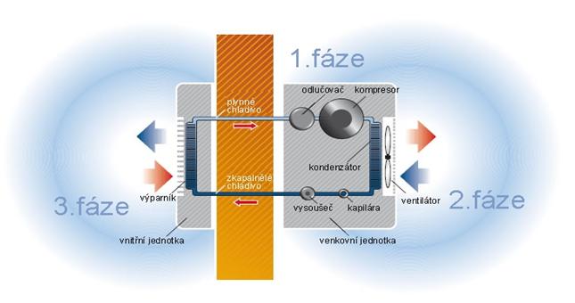 Klimatizace - obecné schema